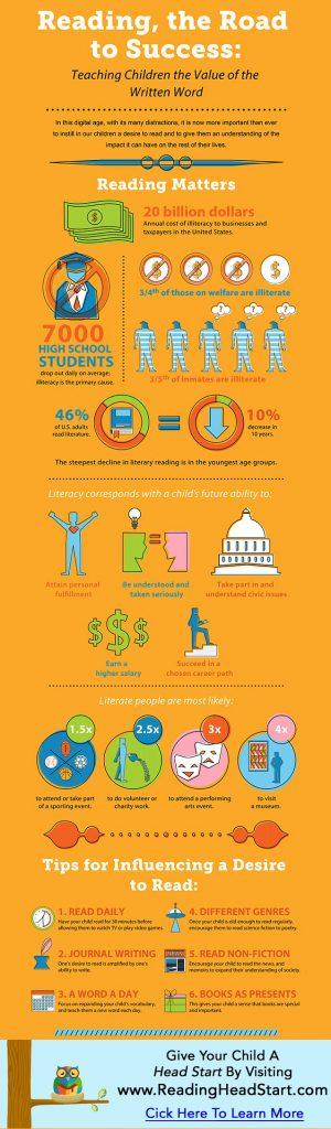 Head Start to Reading Information & Statistics